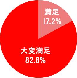 満足 17.2% 大変満足 82.8%