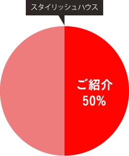 スタイリッシュハウス ご紹介 50%