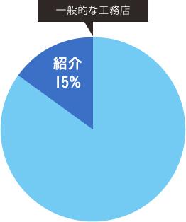 一般的な工務店 紹介 15%